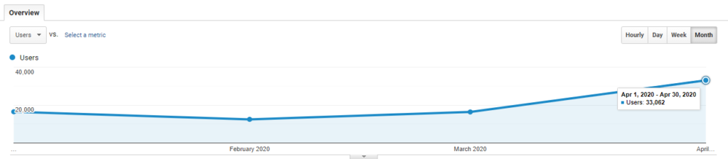 doubled website traffic