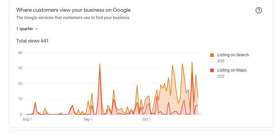 increase in GMB impressions