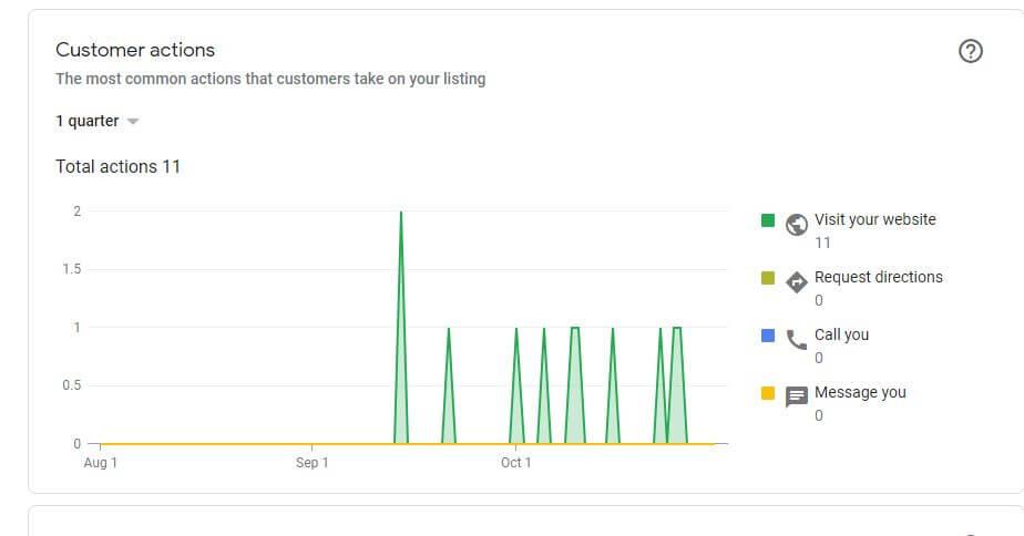 increase in website visits